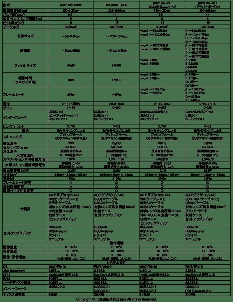 ハイパースペクトルカメラ仕様表