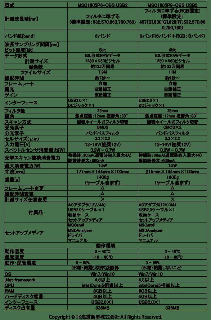 マルチスペクトルカメラ仕様表