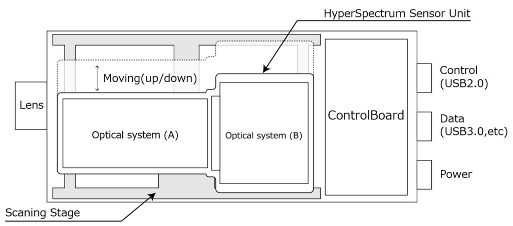 北海道衛星株式会社製ハイパースペクトルカメラの構成