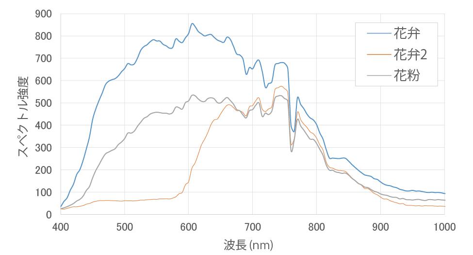 花のハイパースペクトルデータ