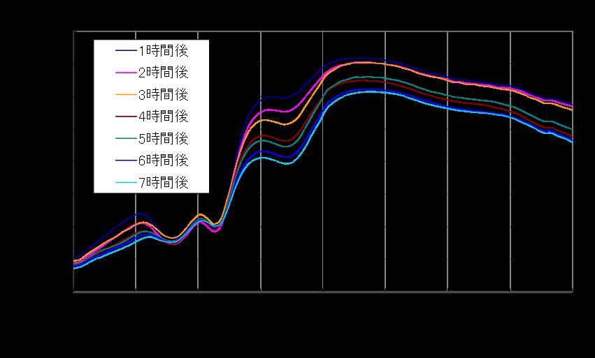 ハイパースペクトルカメラとマグロの品質管理