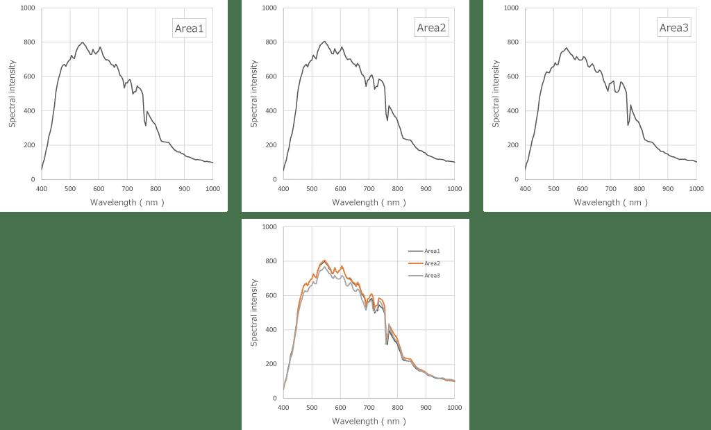 自動車ドア部のハイパースペクトルデータ平均グラフ