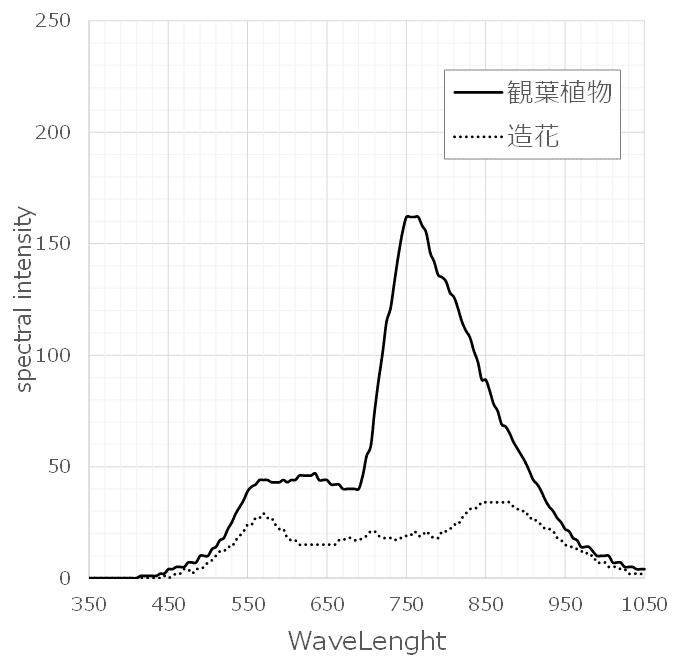 観葉植物と造花のハイパースペクトルデータグラフ